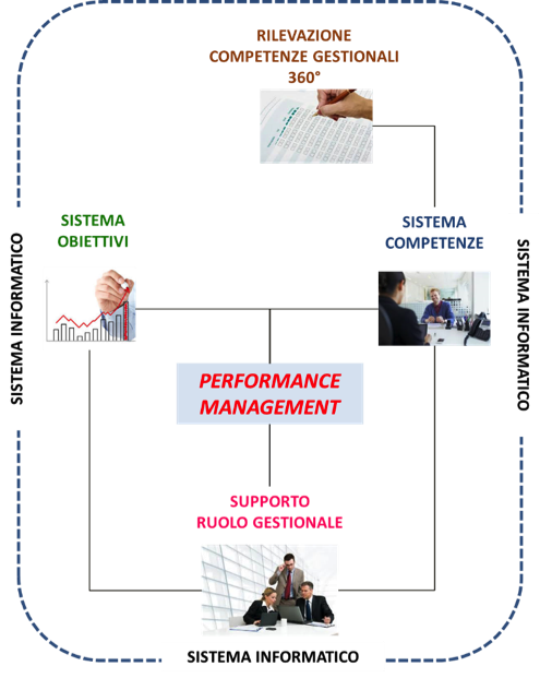 performance_management